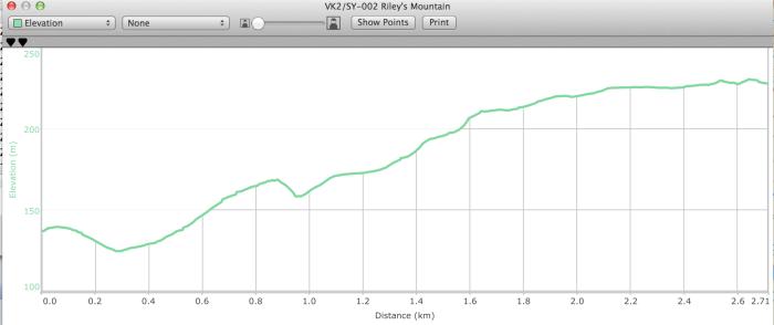 VK2:SY-002 track profile